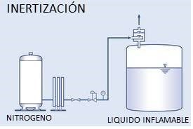 Proceso-de-inertización